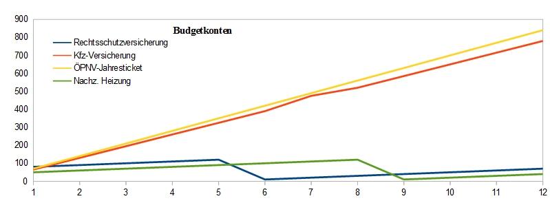 KeDeZa | Budgetkonten